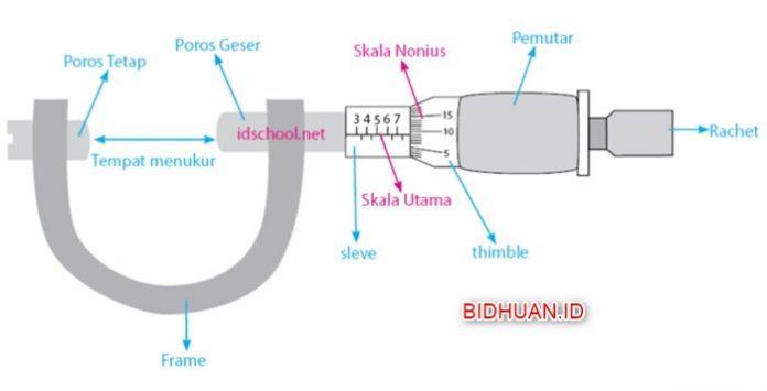 Cara Membaca Mikrometer Sekrup Cara Menghitung dan Kegunaannya