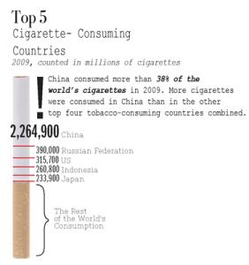 5 besar konsumsi rokok di dunia