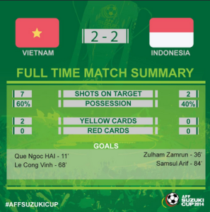 (17) Vietnam vs Indonesia - Twitter Search 2014-11-22 23-04-08