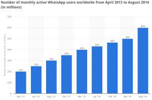 statistik whatsapp di dunia