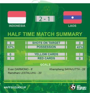 penguasaan bola indonesia laos