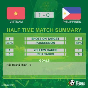 penguasaan bola vietnam