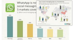 rangking whatsapp di Indonesia