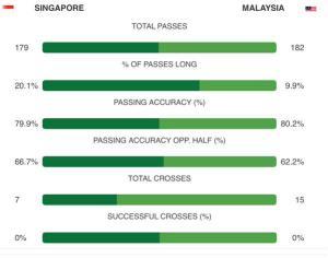 singapura vs malaysia stat