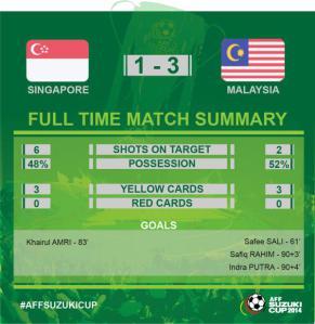 singapura vs malaysia