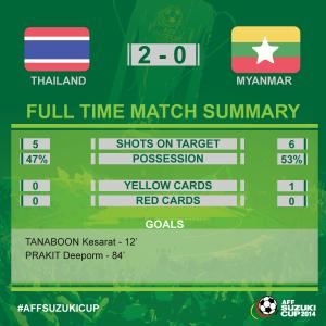 stat thailand vs myanmar