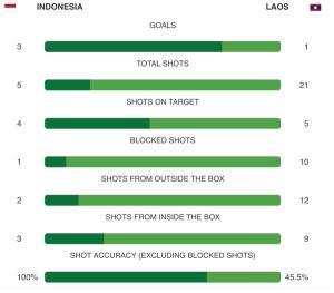 statistik pertandingan