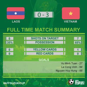 statistik babak kedua laos vietnam