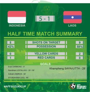 statistik indonesia laos