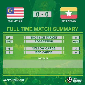 statistik malaysia myanmar