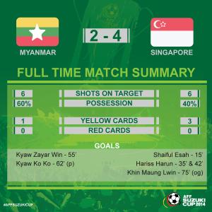 statistik myanmar vs singapura