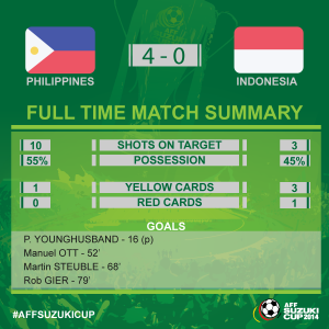 statistik pertandingan indonesia filipina