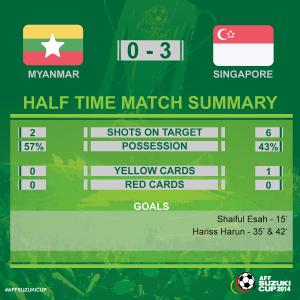 statistik singapura myanmar