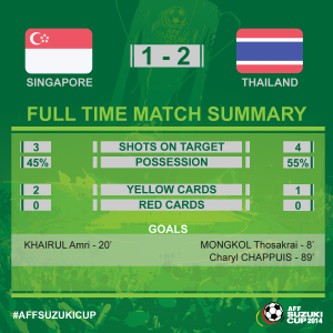 statistik singapura thailand