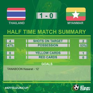 thailand vs myanmar