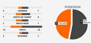 thailand vs selandia baru
