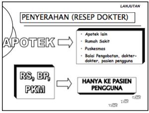 www.farmasi.unud.ac.id:ind:wp-content:uploads:P-VI-Sistem-Distribusi-Obat-di-Indonesia-Kuliah.pdf 2014-11-25 09-31-32