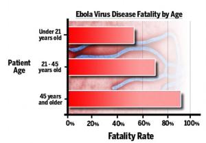 Fakta Ebola Terbaru : Faktor Umur Mempengaruhi Tingkat Kematian