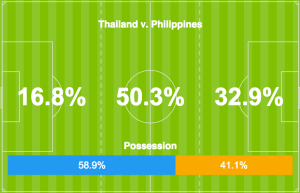 possesion thailand