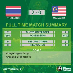 statistik babak kedua thailand