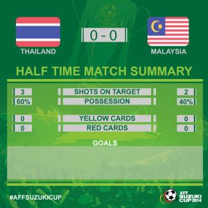 statistik babak pertama final