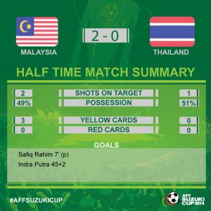 statistik babak pertama leg