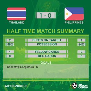 statistik babak pertama thailand