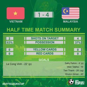 statistik vietnam vs malaysia