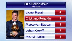 statistik gelar juara critiano ronaldo ballon d'or