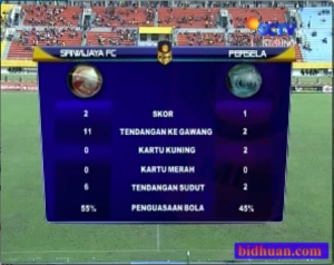 statistik babak kedua