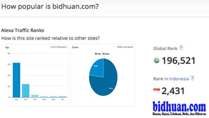 bidhuan stat demografik
