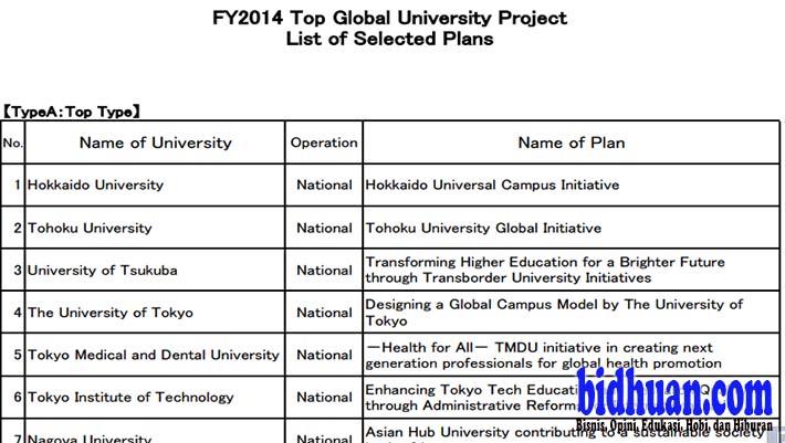 top global university