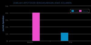 Grafik apoteker berdasarkan jenis kelamin