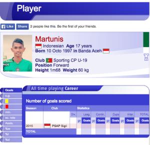 profil martunis