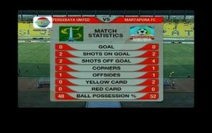 statistik babak pertama
