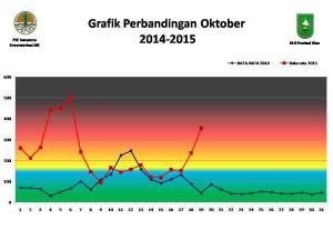Perbandingan ISPU di Sumatera tahun 2014 dan 2015. Sekarang lebih buruk.
