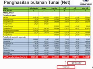 @kurawa coba baca komponen gaji karyawan Jakarta International Container Terminal (JICT), gaji lulusan SMA = 34 juta/bulan