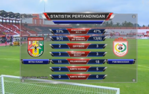 @netmediatama 14m14 minutes ago View translation Statistik PSM VS Mitra Kukar selama babak kedua, data provided by @labbola #TorabikaChampionship2015