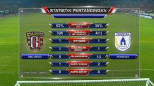 NET. @netmediatama 53m53 minutes ago View translation Statistik babak pertama, Bali United unggul penguasaan bola. Data provided by @labbola