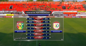 Statistik Mitra Kukar dan PSM di babak pertama tadi, data provided by @labbola
