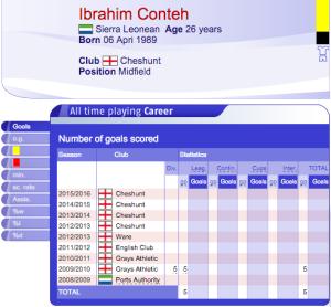 ibrahim conteh profil