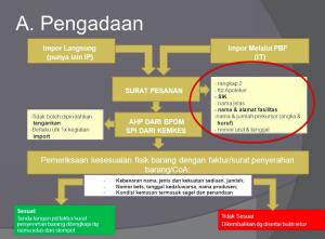 Presentasi dari Bala Besar Pom Manado, 23 Agustus 2014
