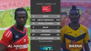 @netmediatama 11h11 hours ago View translation Di belakang, ada pemain berpengalaman melawan pemain muda potensial, Al Hadji vs Basna!
