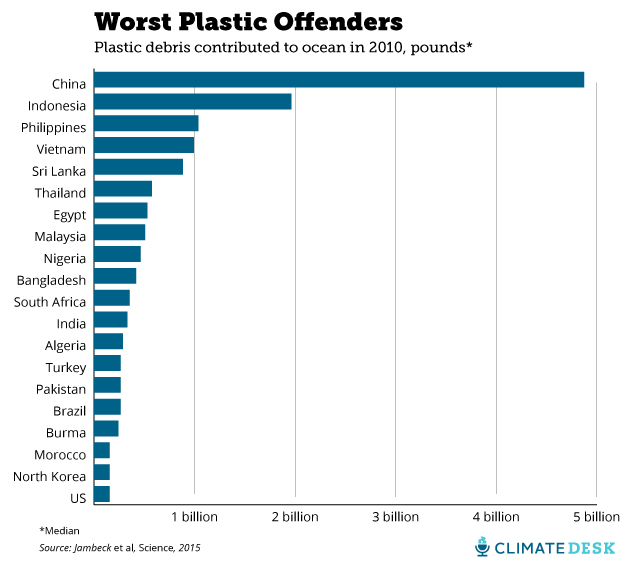 data statistik plastik