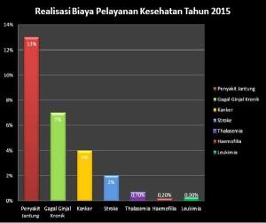 @KemenkesRI 1h1 hour ago Jatiasih, Indonesia Realisasi Biaya Pelayanan Kesehatan Tahun 2015:
