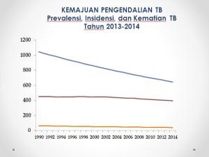 @KemenkesRI 2h2 hours ago View translation Prevalensi, Insidensi dan Kematian TB di Indonesia semakin menurun