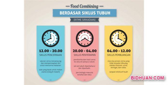 Food Combining Indonesia