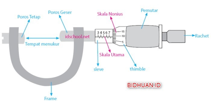 Cara Membaca Mikrometer Sekrup Cara Menghitung Dan Kegunaannya Berbagi Cerita Opini Edukasi Dan Hiburan