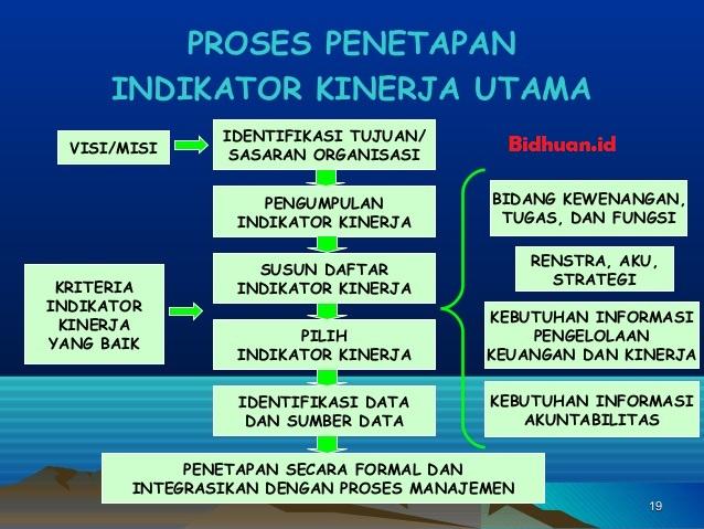 Pengertian Indikator Kinerja Utama